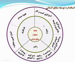 پاورپوینت مدل های مدیریت منابع انسانی